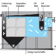 Baffle Oil / Water Separator (API) Type
