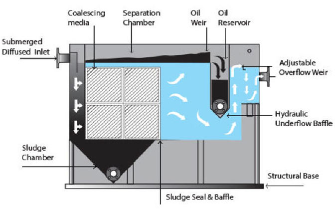 Baffle Oil / Water Separator (API) Type